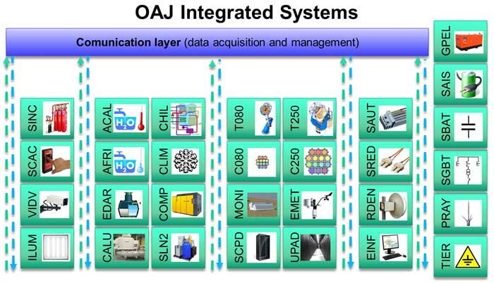 OAJ Integrated Systems